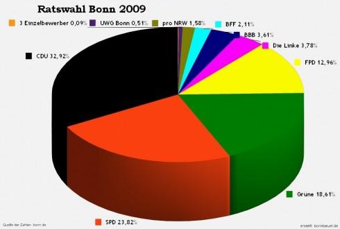 Stadtrat Bonn Wahl 2009