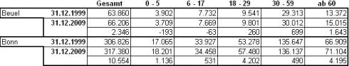 Bevölkerungsentwicklung 1999 - 2009